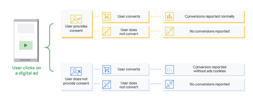 Google Consent Mode - schematische weergave - CookieInfo
